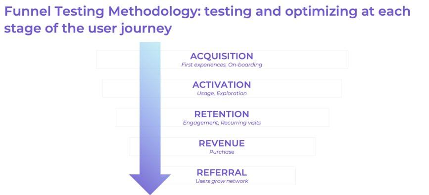 Funnel Graphic - AB Testing
